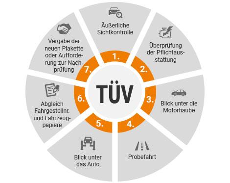Hu Und Au Alles Wissenswerte Zum Tuv Sixt Neuwagen