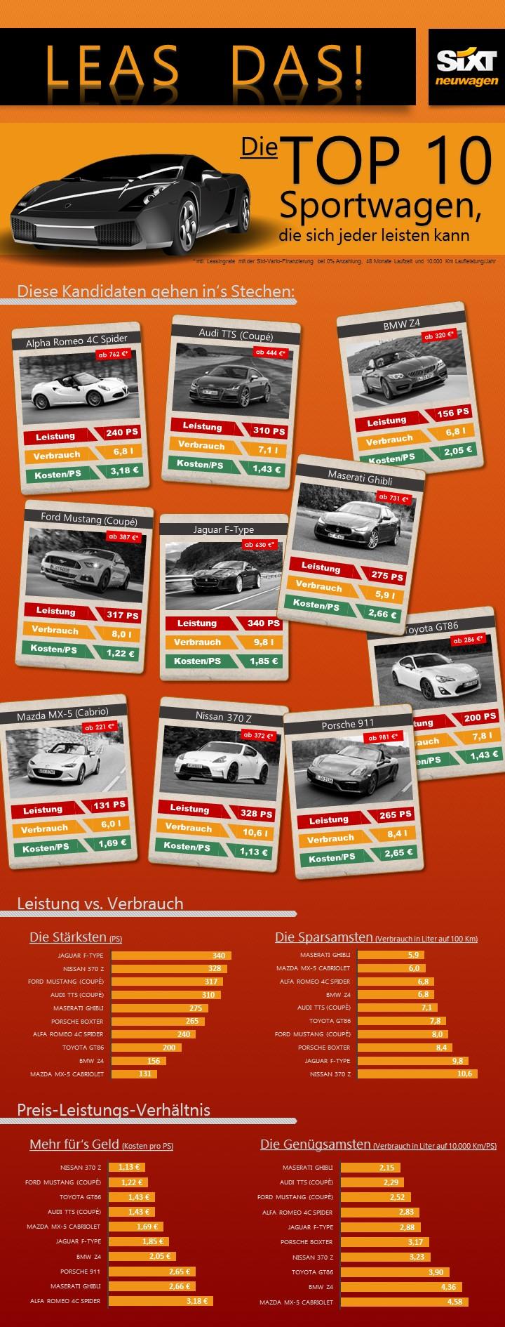 Schnelle Autos wenig Geld | Sixt Neuwagen